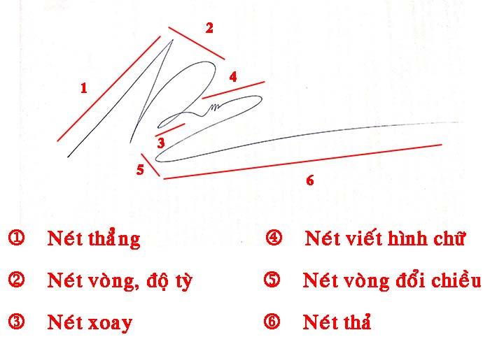 Cách giám định chữ ký chữ viết giả